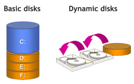 Phân biệt Basic Disk va Dynamic Disk