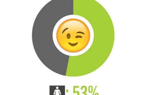 Những người thường xuyên chat mặt cười hay nghĩ tới sex
