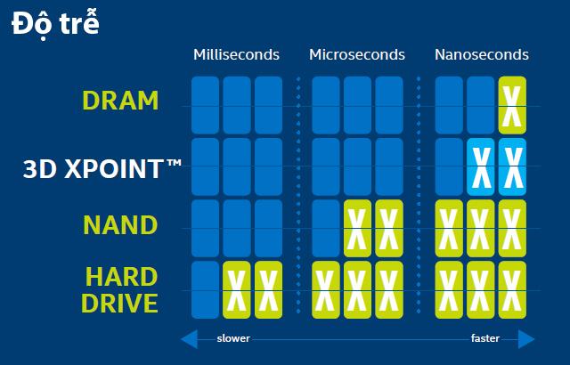 Optane là một trong những gương mặt đại diện cho công nghệ bộ nhớ tĩnh 3DX Point mới, với độ trễ cực thấp so với các loại NAND hiện nay.
