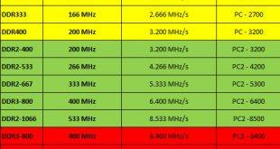 Ram DDR, DDR 2, DDR 3, DDR 4… khác nhau như thế nào ?