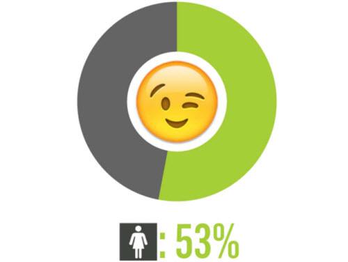 Những người thường xuyên chat mặt cười hay nghĩ tới sex - 1